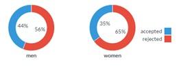 Simpson's paradox charts UC Berkely